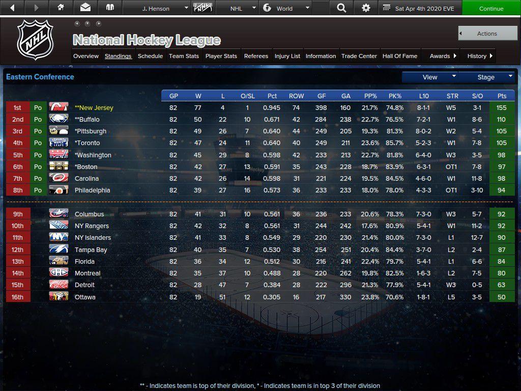 The Alphabet Devils regular season standings.