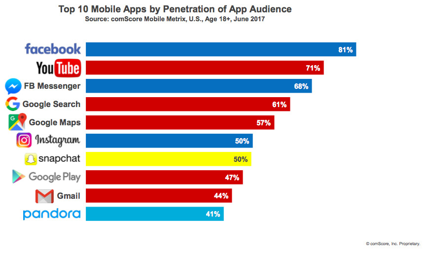 Snapchat is still bigger than Instagram for younger U.S ...
