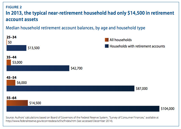 Median retirement savings by age