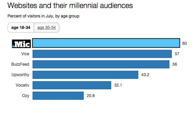 Millennials!