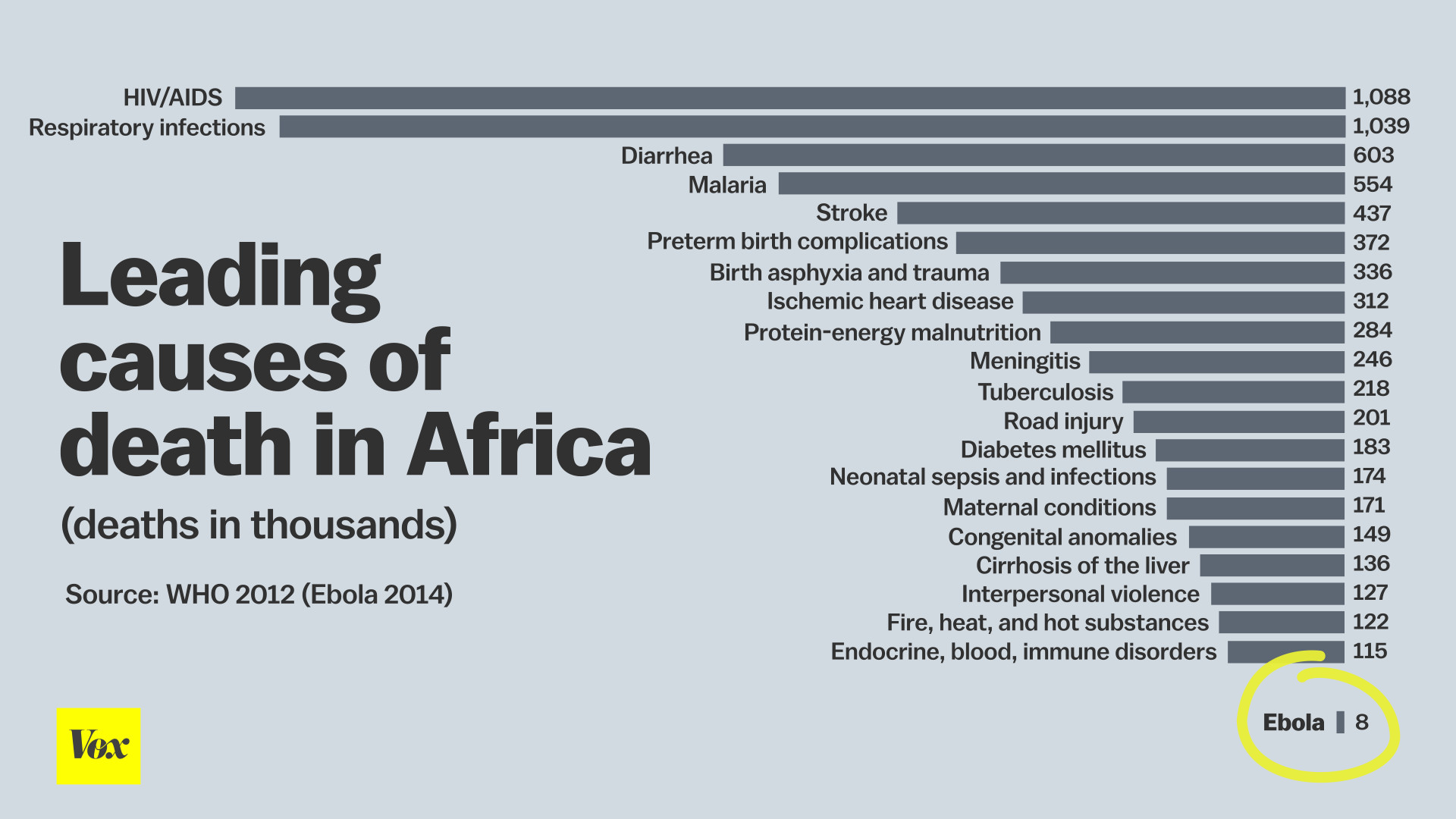 Seven reasons why this ebola epidemic spun out of control vox leading causes of death in africa nvjuhfo Images
