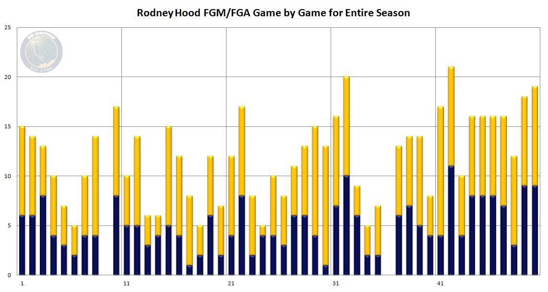 Rodney Hood Mercury - 50 by Date