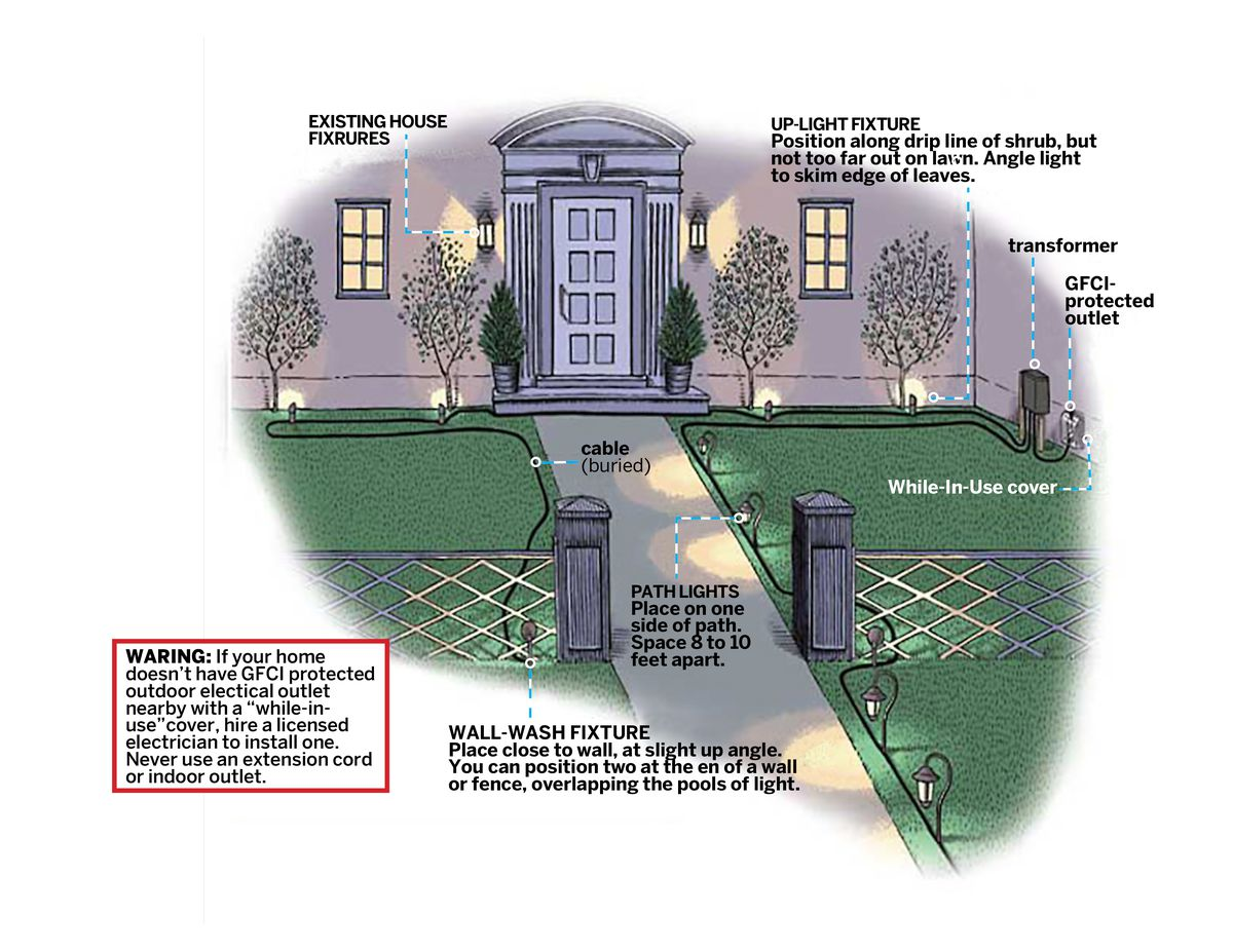 how to put in landscape lighting this