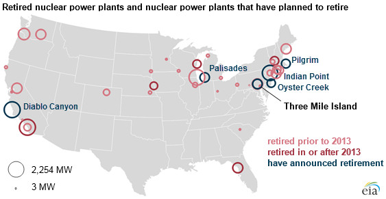 Nuclear power is half of America's clean electricity  Here's
