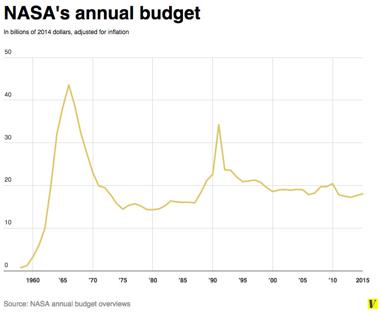 nasa budget 2