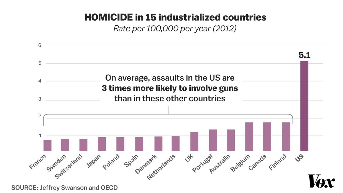 A chart showing homicides among wealthy nations.