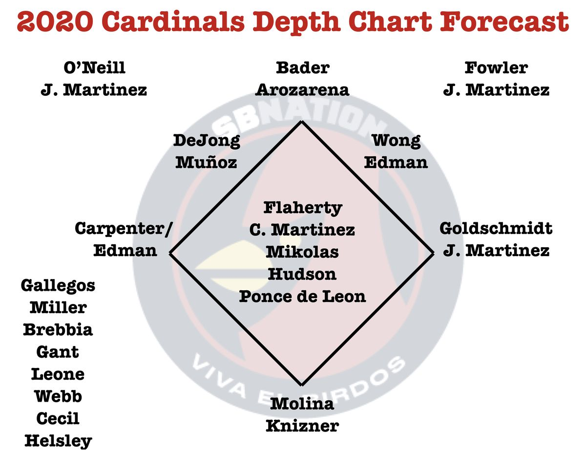 A projected depth chart for the 2020 St. Louis Cardinals