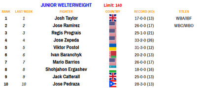 140 110920 - Rankings (Nov. 9, 2020): Where does Haney stand at lightweight?
