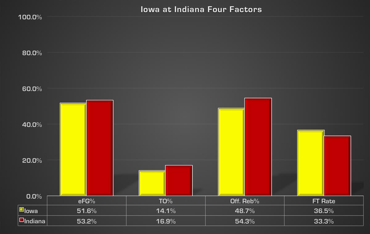 4 factors