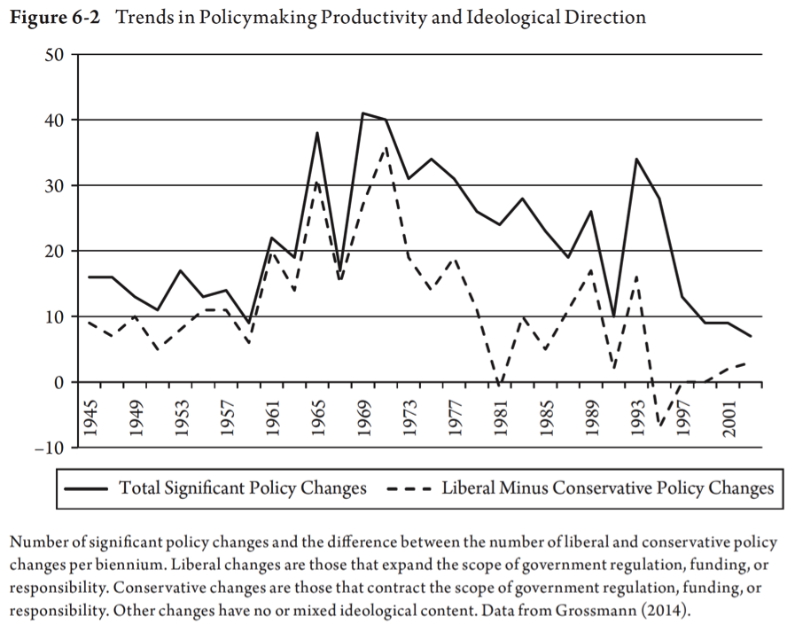 Trends in Policymaking Productivity and Ideological Direction