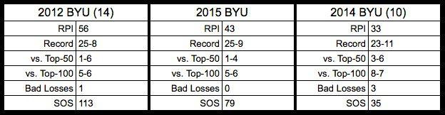BYU at-large comparison