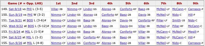 Mets most recent lineup: Nimmo (CF), Lindor (SS), Conforto (RF), Alonso (1B), Báez (2B), Villar (3B), McNeil (LF), Nido (C), Pitcher's spot.