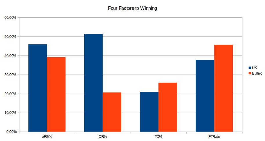 Kentucky-Buffalo Four Factors