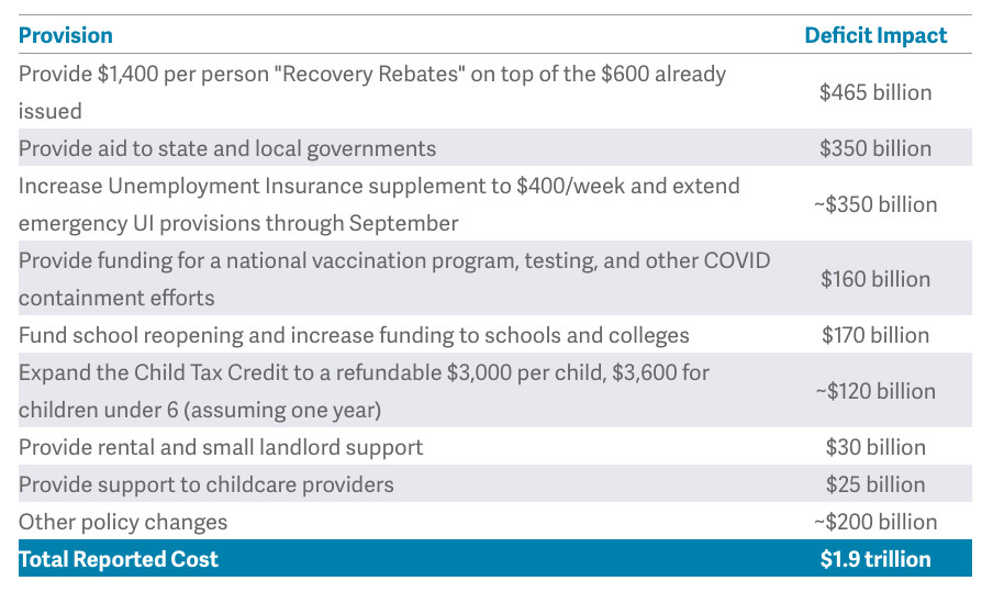 $1,400 checks on top of $600 already issued: $465 bill; Aid to state/local govts: $350 bill; UI bonus to $400/week thru September: ~$350 bill; Funding for vaccination, testing, and other COVID containment: $160 bill; School reopening & increase funding to schools and colleges: $170 bill; Expand Child Tax Credit to $3,000 per child, $3,600 for under 6: ~$120 bill; Rental/small landlord support: $30 bill; Support to childcare providers: $25 bill; Other policy: ~$200 bill
