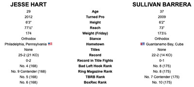 hartbarrera tott - Tale of the Tape: Fury-Schwarz and the rest of Saturday's fights