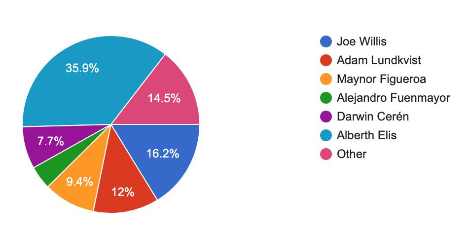 Seattle Sounders vs. Houston Dynamo: Player ratings