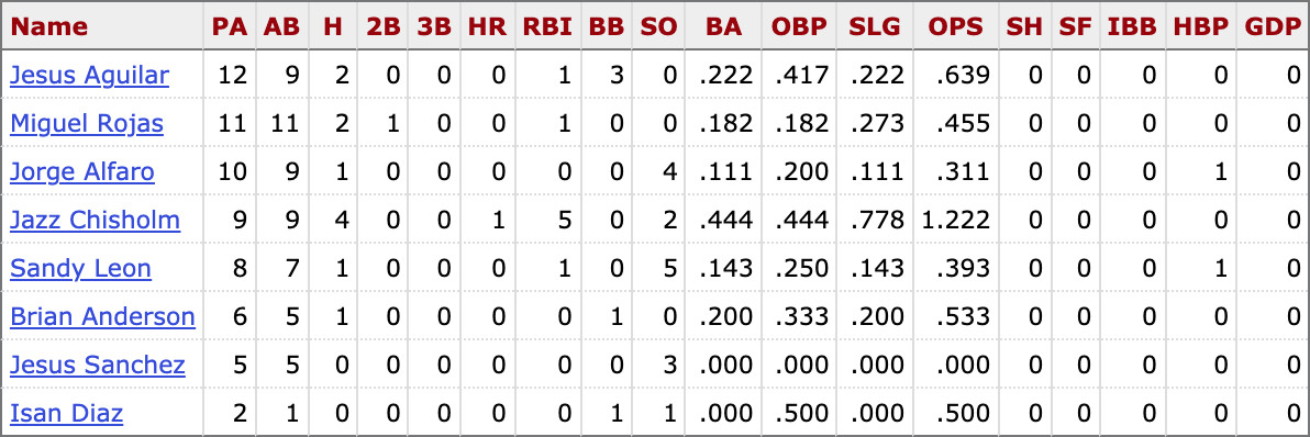 MLB career stats for active Marlins players vs. Charlie Morton