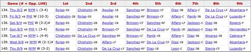 Marlins most recent lineup: Rojas (SS), Chisholm Jr. (2B), De La Cruz (LF), Sanchez (RF), L. Díaz (1B), León (C), I. Díaz (3B), Sierra (CF), Pitcher's spot.