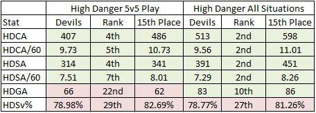 2018-19 Devils High Danger Stats