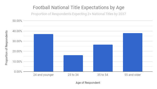 Bar graph showing football expectations are highest in young and old fans, while fans 25–34 are least optimistic (when it comes to national title expectations).