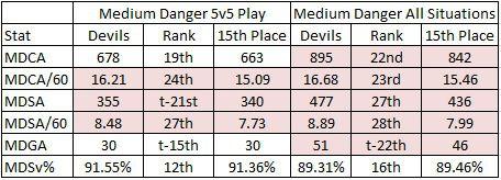 02-08-2019 Devils Medium Danger Stats