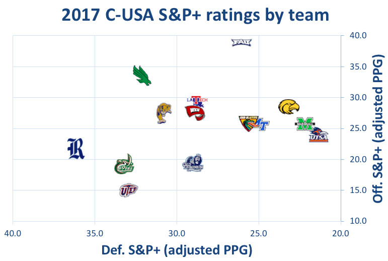 2017 Conference USA S&P+ ratings