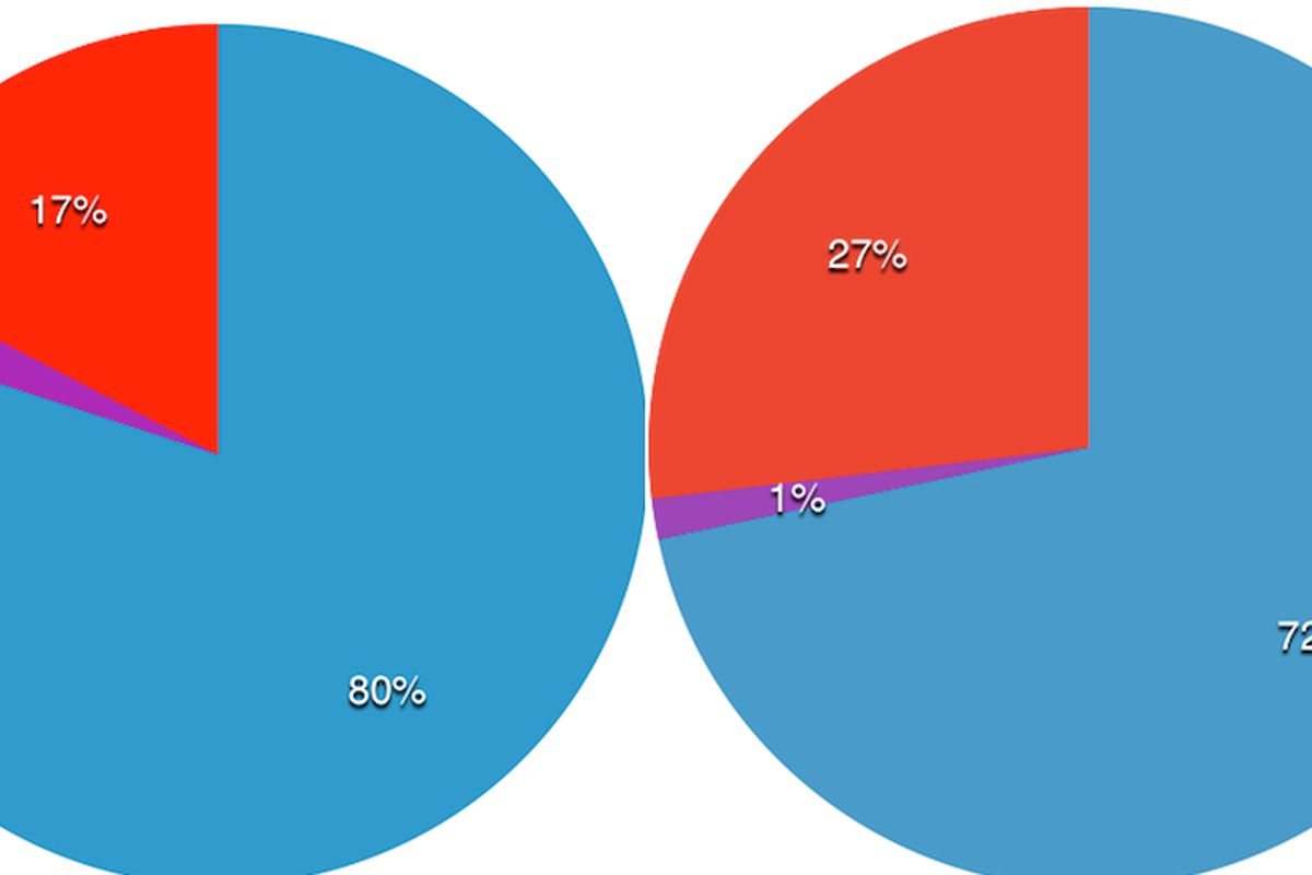Percent women chefs represented in the total 2014 semifinalists and finalists lists.