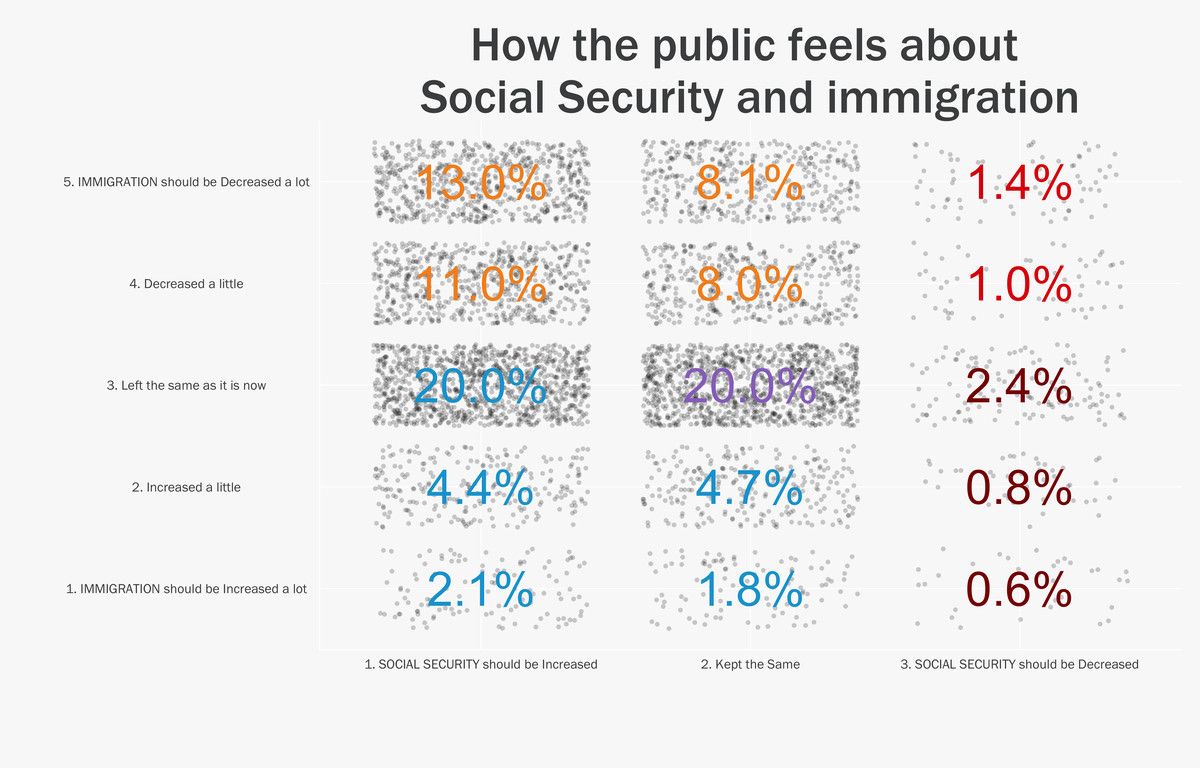 Social security and immigration