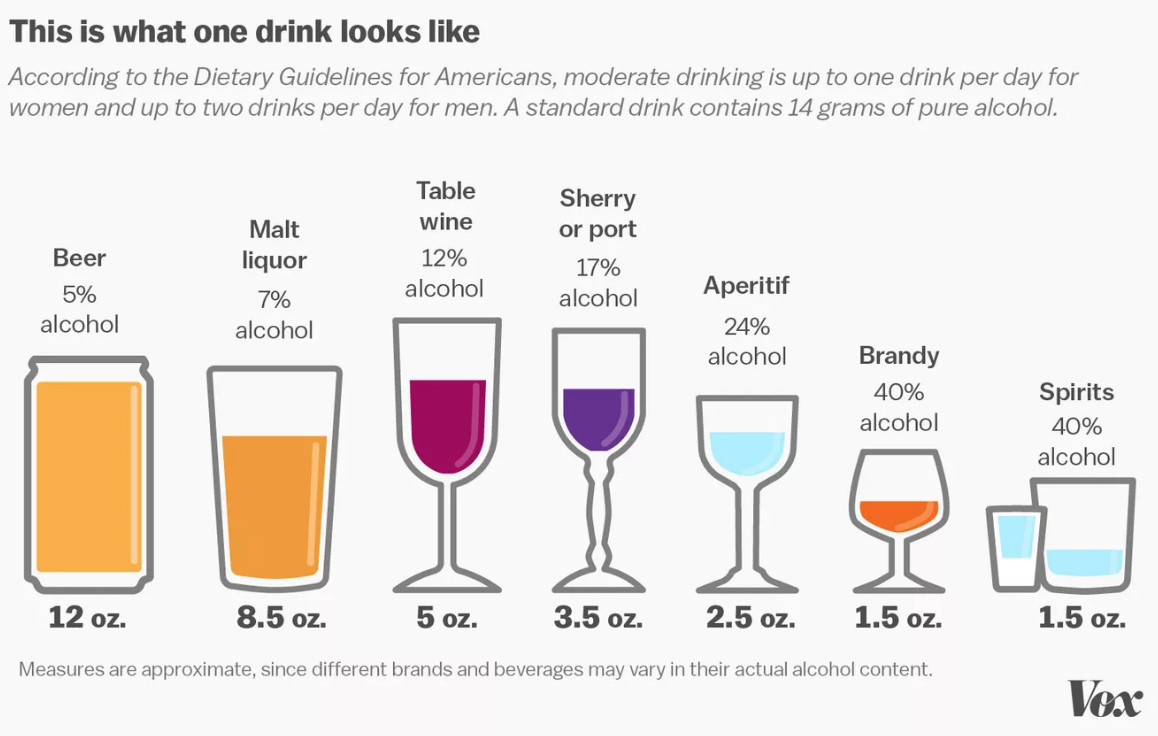 How much alcohol is too much? The science is shifting  - Vox