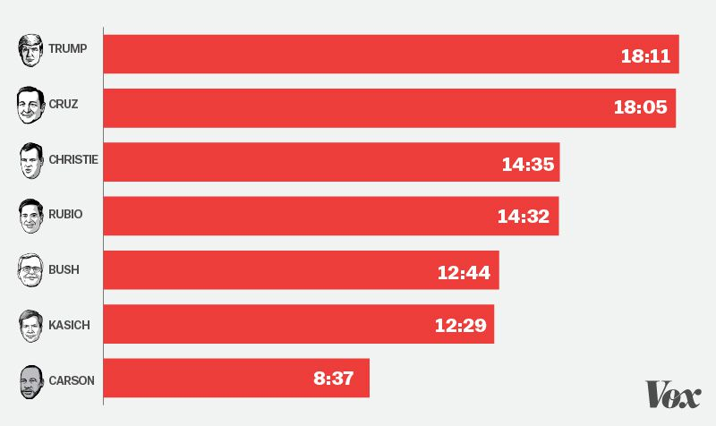 Republican candidate total speaking times