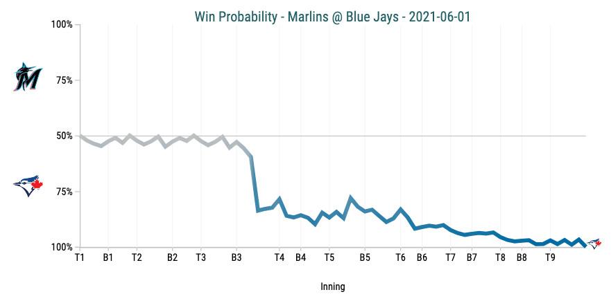 Win Probability Chart - Marlins @ Blue Jays