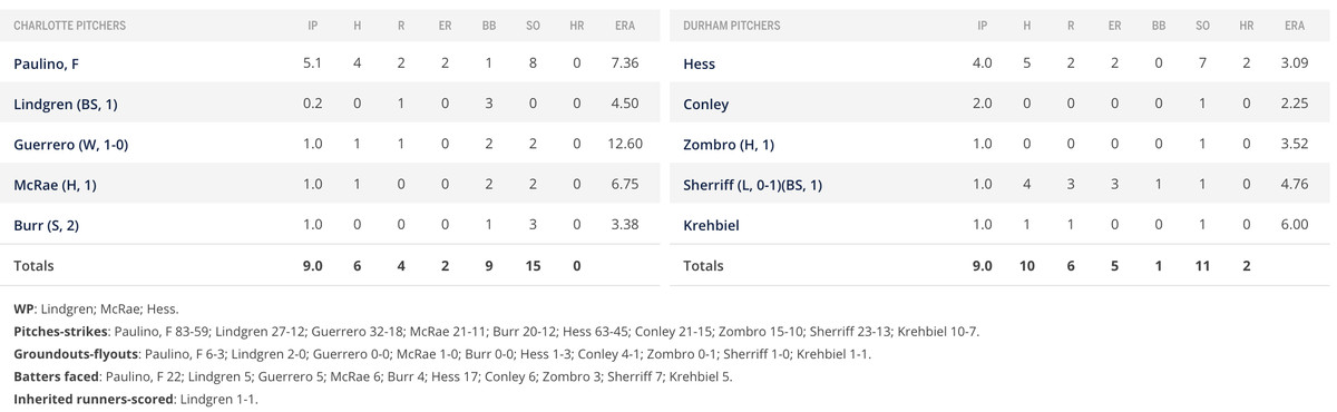 Pitcher performance section of box score