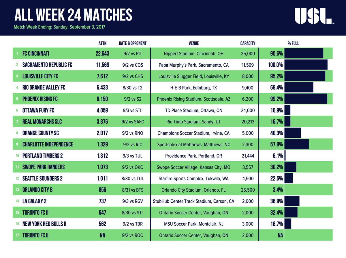 Al Week 24 USL Matches