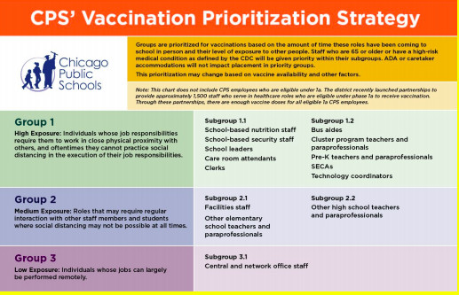 A chart showing Chicago Public Schools' proposed vaccination schedule for employees