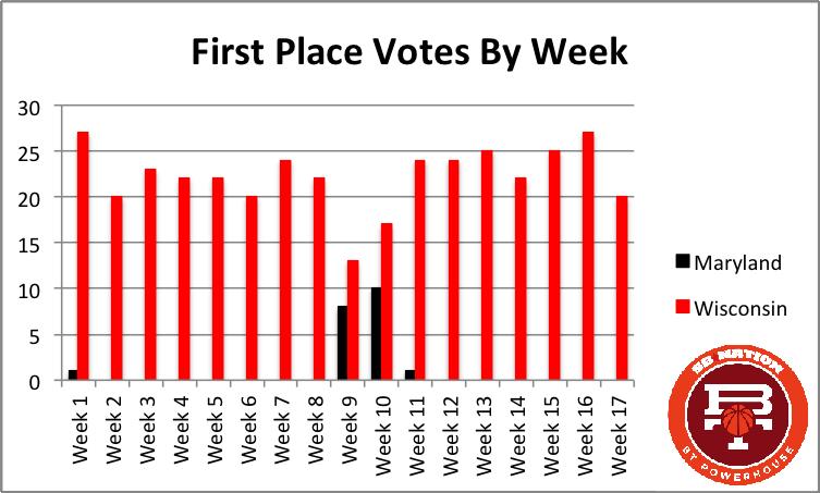 1 votes by week