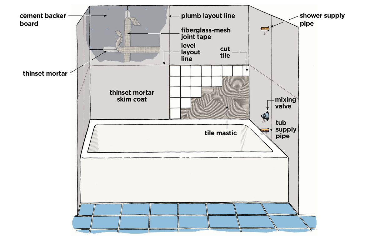 Tub Surround Tile Overview