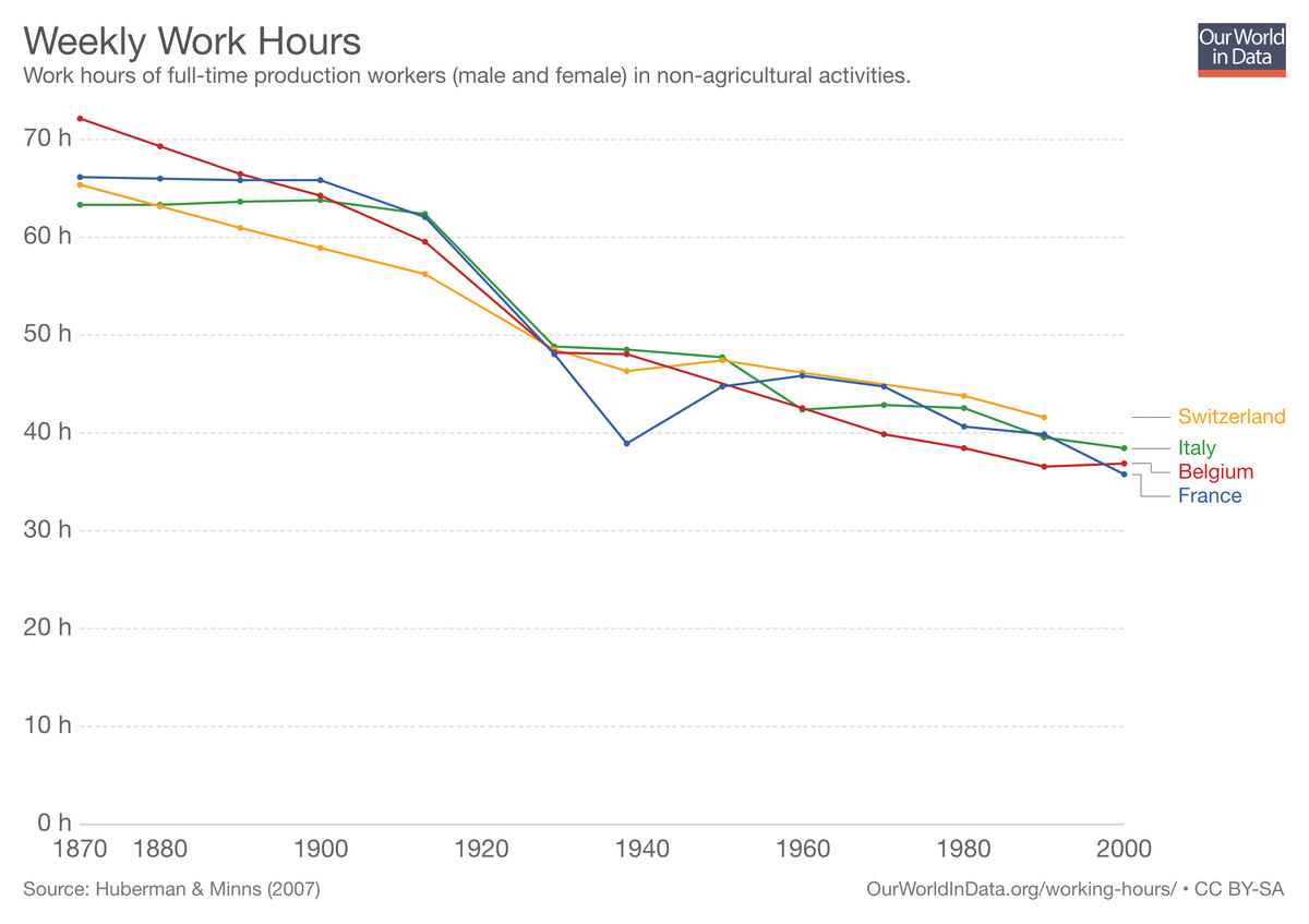 Working hours in four rich countries, from 1870 to 2000.
