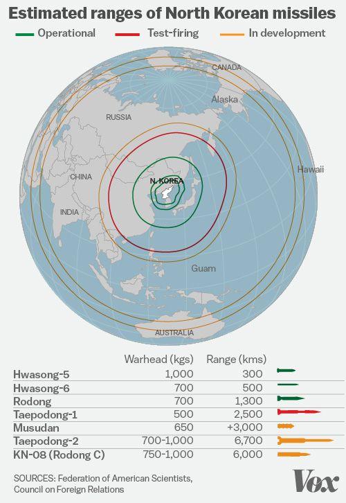 Estimated ranges of North Korean missiles