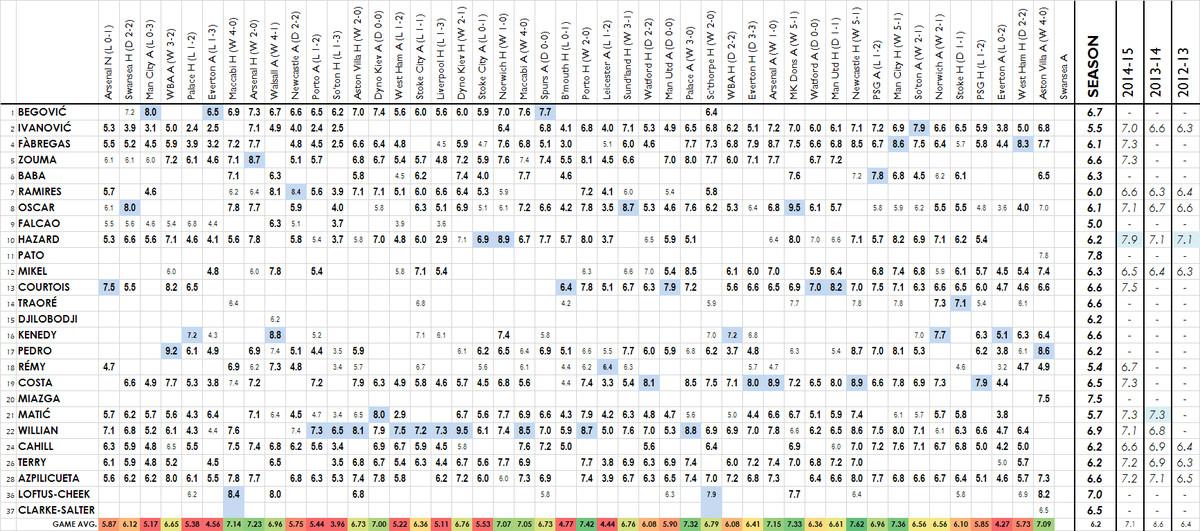 2015-16 player ratings aston villa a