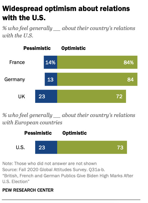 A survey showing the percentages of people in Germany, France, and the UK who are optimistic or pessimistic about their country's relation with the US.