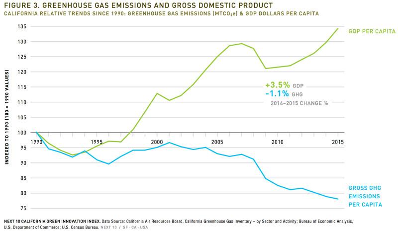 CA per-capita