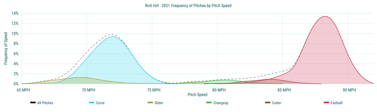 Rich Hill- 2021 Frequency of Pitches by Pitch Speed