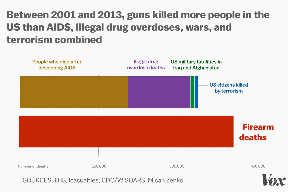 Gun deaths compared to deaths from AIDS, illegal drug overdoses, war, and terrorism.