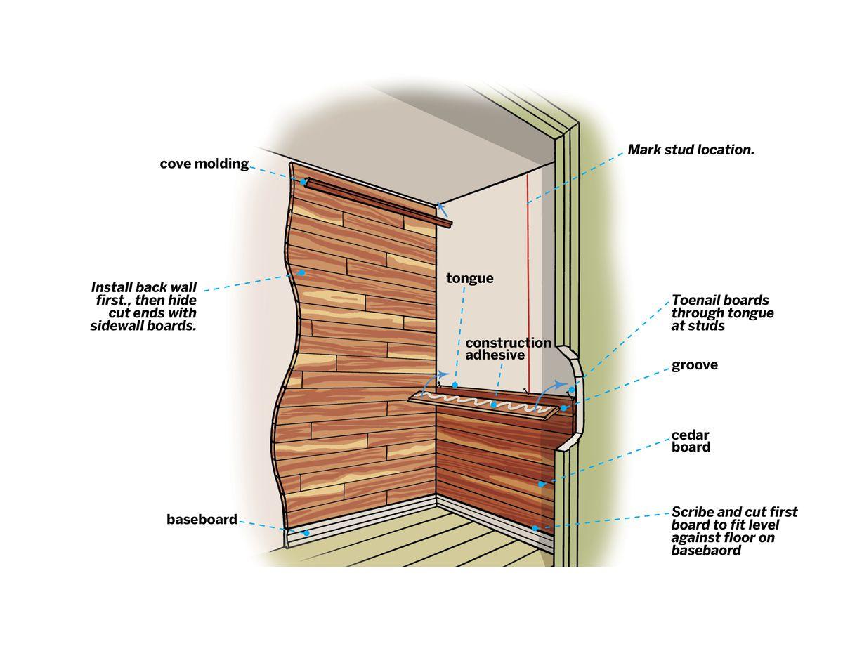 Cedar closet breakdown in a diagram highlighting cedar board, grooves, stud locations, baseboards and molding.