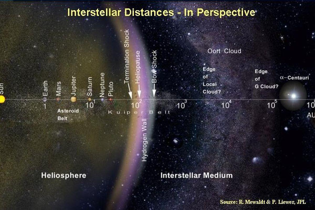 Interstellar Travel (NASA)