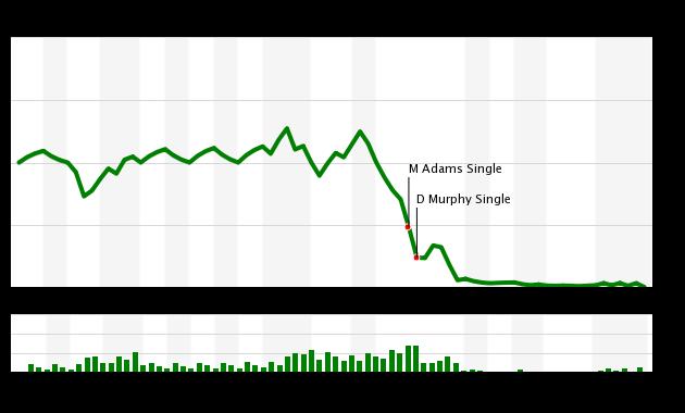 Mets vs Nationals WPA Chart, 7/15/18