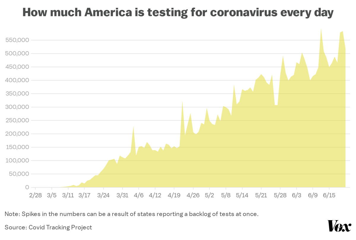 A chart of daily new coronavirus tests, going back to February.