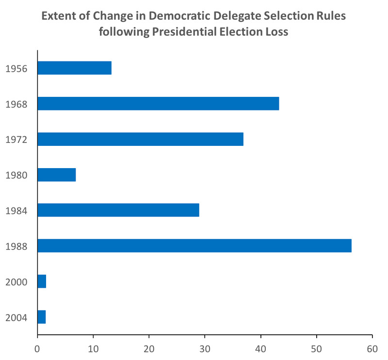 change_in_rules_by_year How much will Democrats tinker with their rules this year?