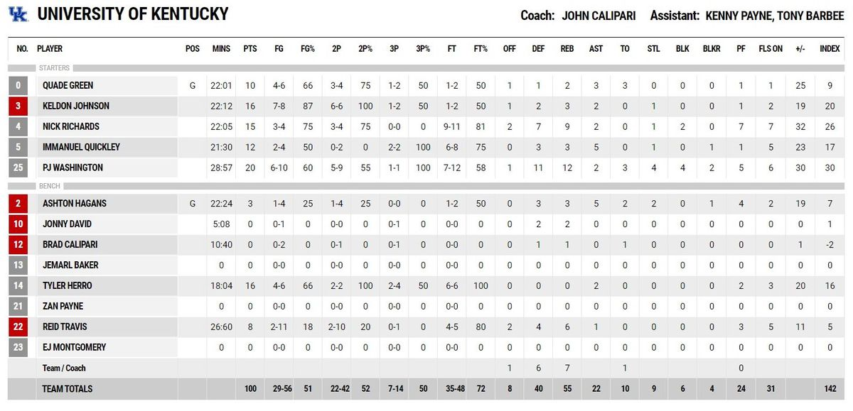 Kentucky Basketball Highlights And Box Score From Historic: UK Basketball Hammers Mega Bemax: Highlights, Box Score