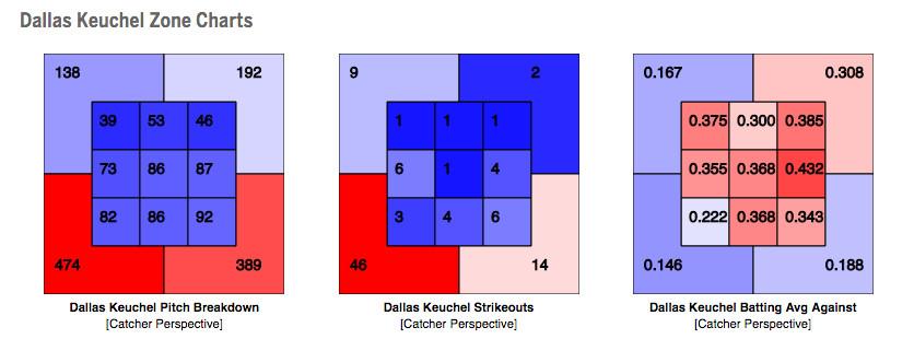 keuchel chart 7/10/16
